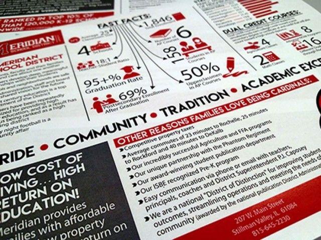 KMK Media Develops Infographic for Meridian CUSD